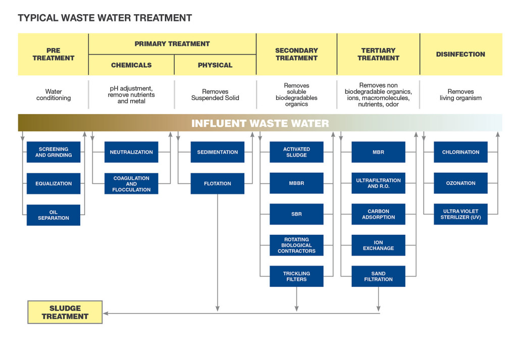 wastewatertreatment_functionalsketches
