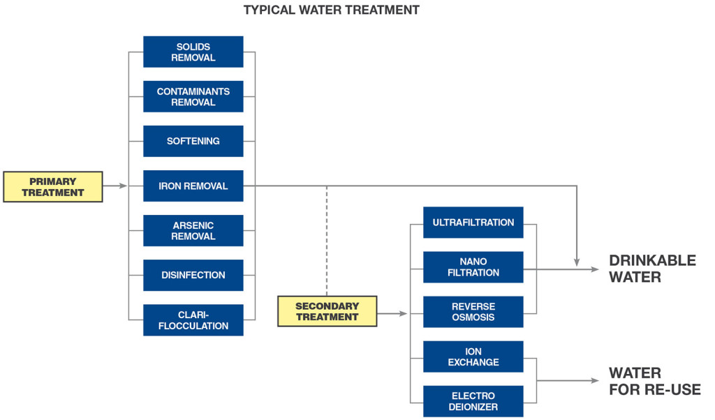 watertreatment_functionalsketches